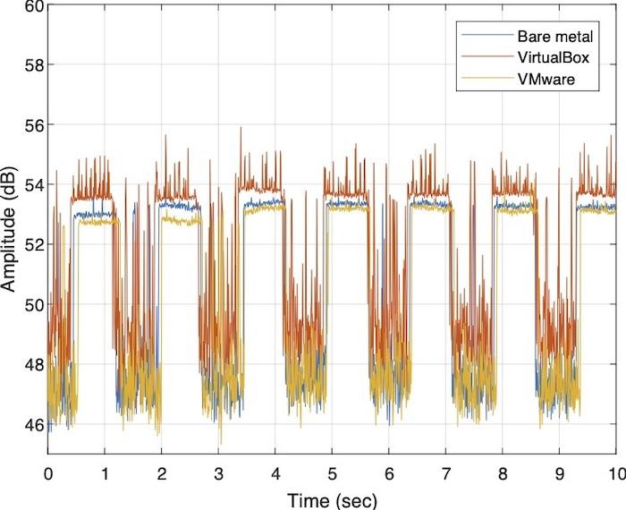 Wykres zmienności sił sygnałów przy modulacji OOK