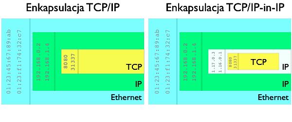 Porównanie kapsułkowania TCP/IP ienkapsulacji TCP/IP-in-IP