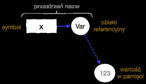 Zmienna globalna wClojure bazuje na powiązaniu symbolu zobiektem referencyjnym typu Var ipowiązaniu tego obiektu zwartością bieżącą