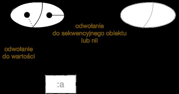 Obiekt typu clojure.lang.cons